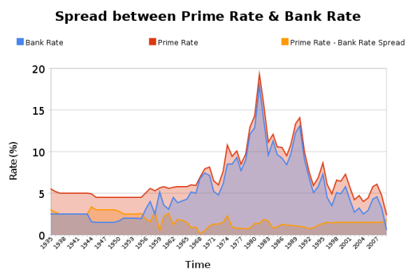 Spread_between_prime_rate_&_bank_rate since 1935