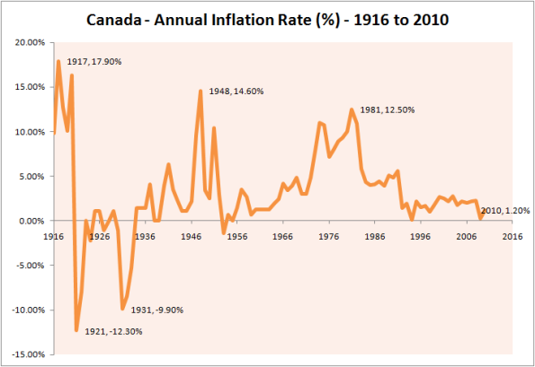 Historical Chart of Annual Inflation rate in Canada since 1916